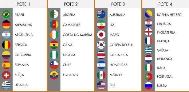 </p> Confira como ficaram os potes do sorteio:  Pote 1: Brasil, Argentina, Colômbia, Uruguai, Bélgica, Alemanha, Espanha e Suíça (8 seleções)  Pote 2: Nigéria, Camarões, Argélia, Costa do Marfim, Gana, Chile e Equador (7 seleções)  Pote 3: Estados