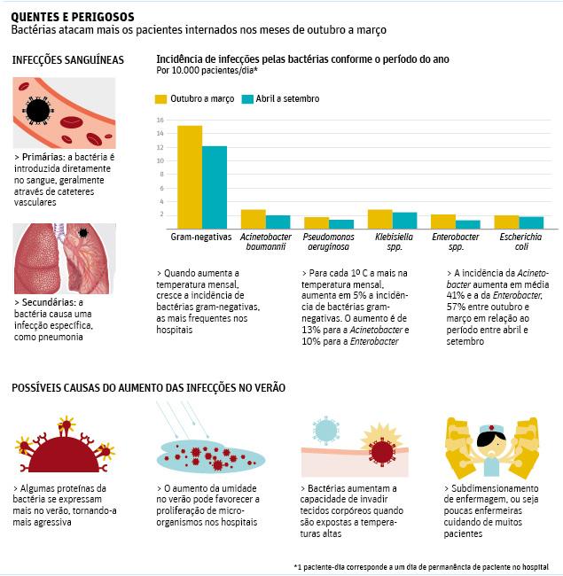 """</p> <p style=""""text-align: justify;"""">Após testes estatísticos, os pesquisadores identificaram que as bactérias gram-negativas, principais causadoras de infecção hospitalar, têm comportamento sazonal.</p> <p style=""""text-align: justify;"""">No caso das bacté"""