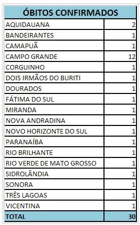 Óbitos confirmados na Capital e interior<br />Foto: Ministério da Saúde do Estato