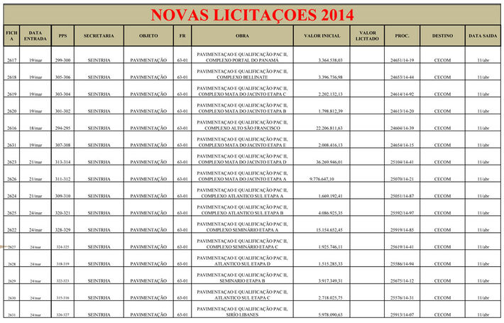 Lotes que serão pavimentados a partir de julho deste ano que somam R$ 117.989.307,74. (Clique na imagem para ampliá-la)<br />Foto: Arquivo