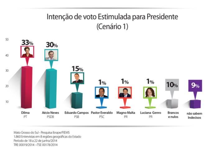 Na pesquisa estimulada cenário 1, em que são apresentados ao eleitor os nomes de todos os prováveis candidatos, Dilma aparece com 33% dos votos, dos quais 30% são da Capital e 35% do interior, seguida de perto por Aécio Neves (PSDB) com 30%, dos quais