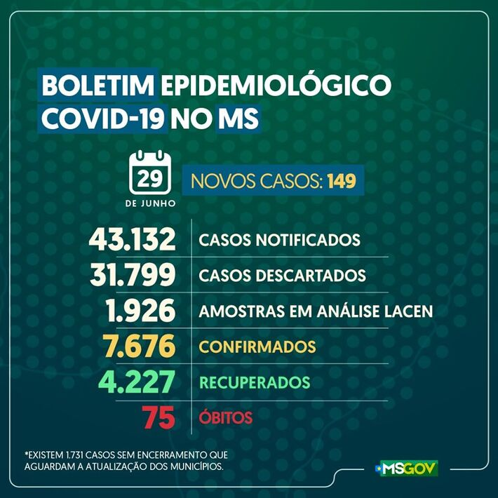 Campo Grande superou a barreira dos 2 mil casos