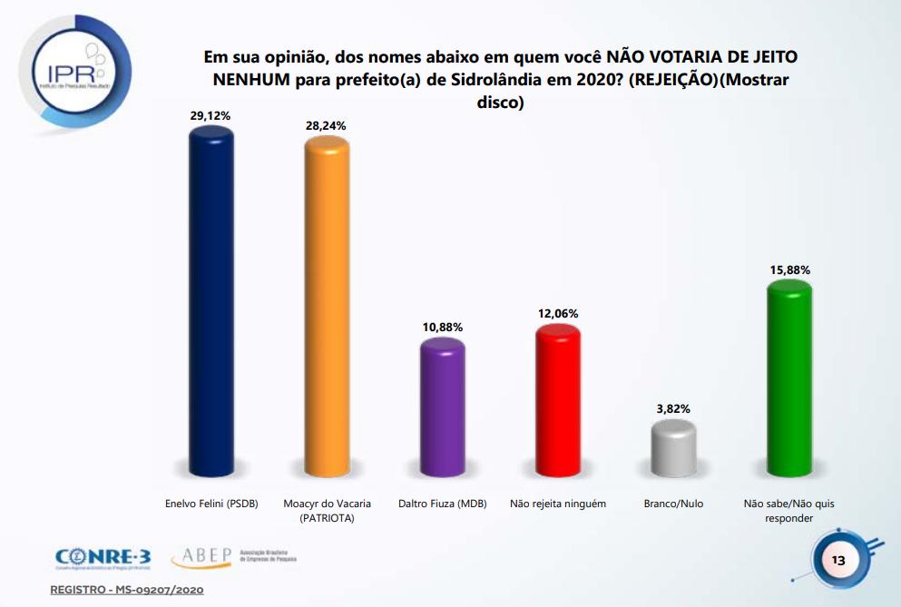 Na rejeição, lidera Enelvo, como o menos preferido dos eleitores de Sidrolândia