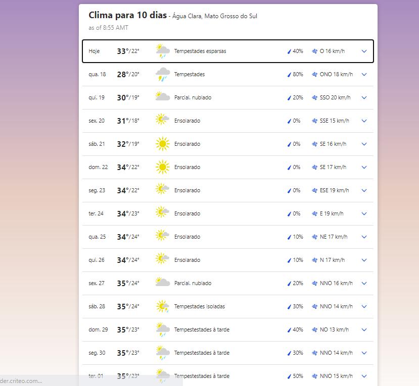 Previsão do tempo em Água Clara (MS)