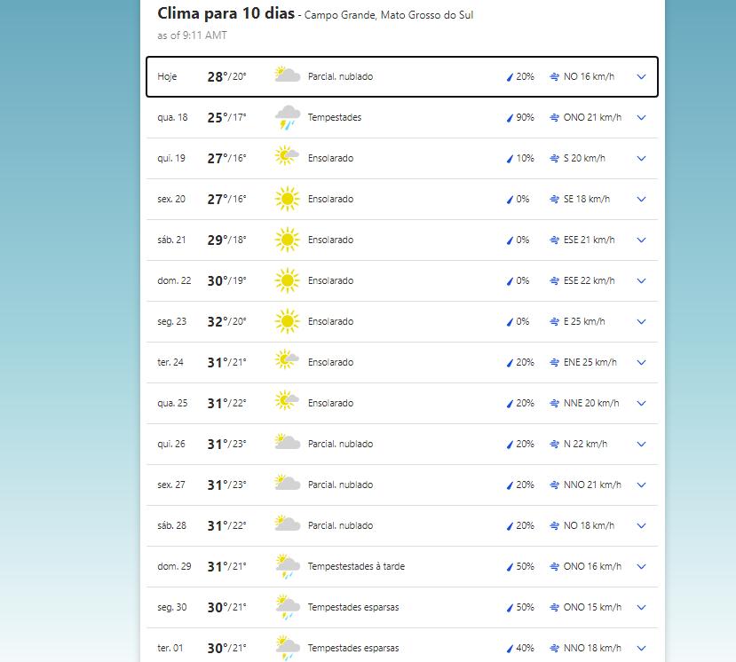 Previsão do tempo para hoje em Campo Grande
