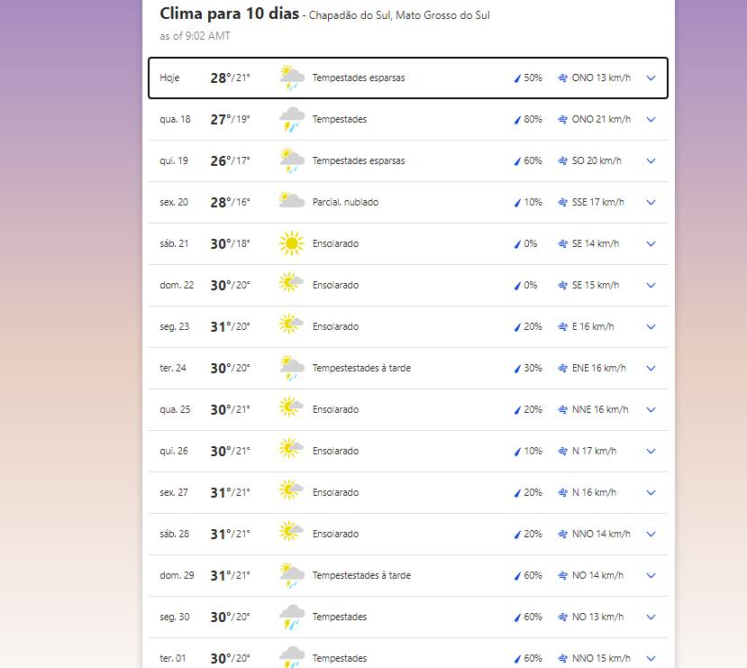 Previsão do tempo em Chapadão do Sul (MS)