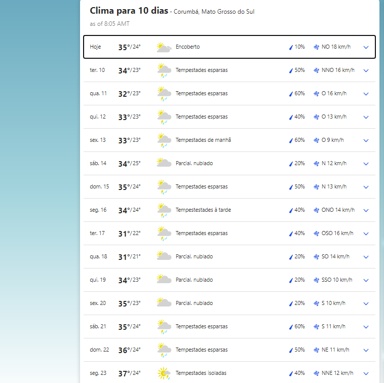 Clima em Corumbá