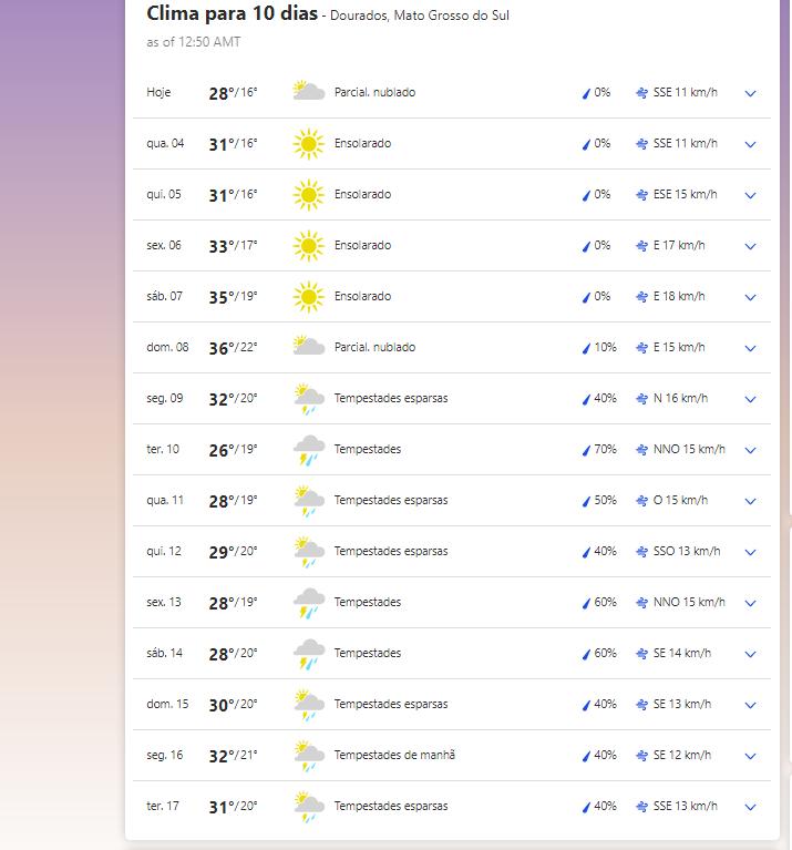 A previsão climática para esta semana e para a próxima em Dourados (MS)