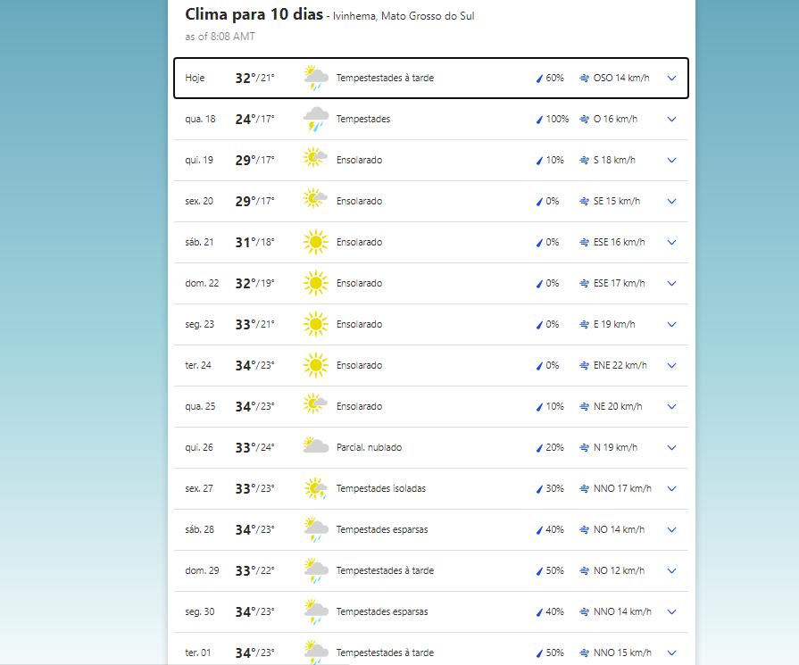 Previsão do tempo em Ivinhema (MS)