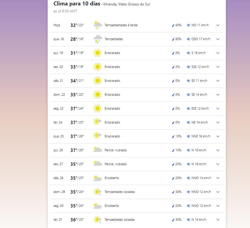 Previsão do tempo em Miranda (MS)