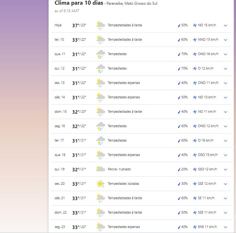 Clima em Paranaíba