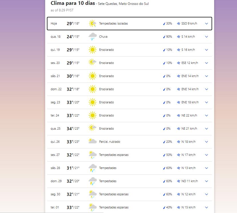 Previsão do tempo em Sete Quedas (MS)