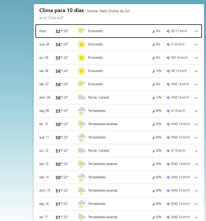 A previsão climática para esta semana e para a próxima em Sonora (MS)