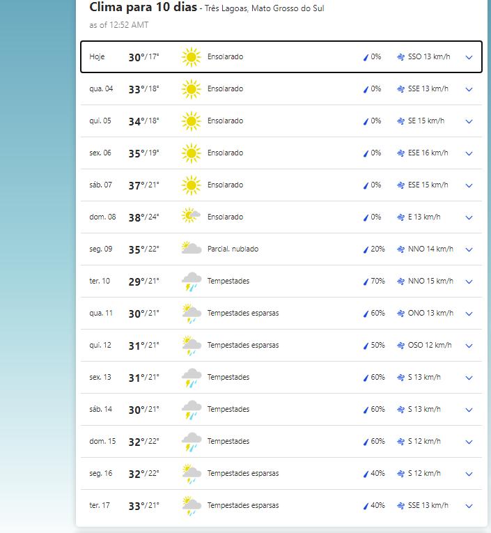 A previsão climática para esta semana em para próxima em Sete Quedas (MS)
