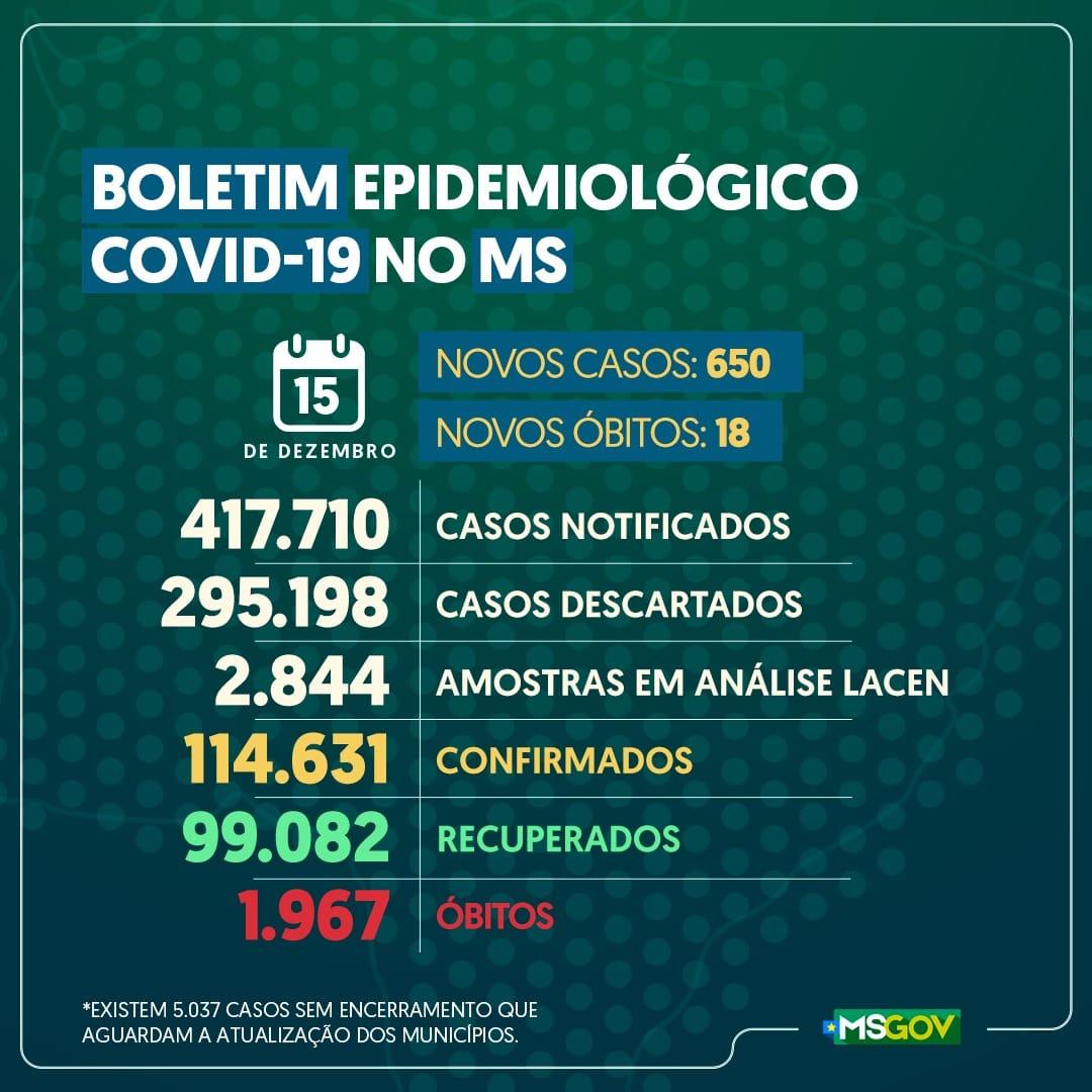 Boletim epidemiológico de hoje