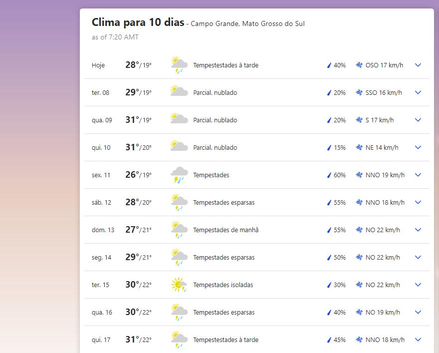 Previsão do tempo em Campo Grande (MS)