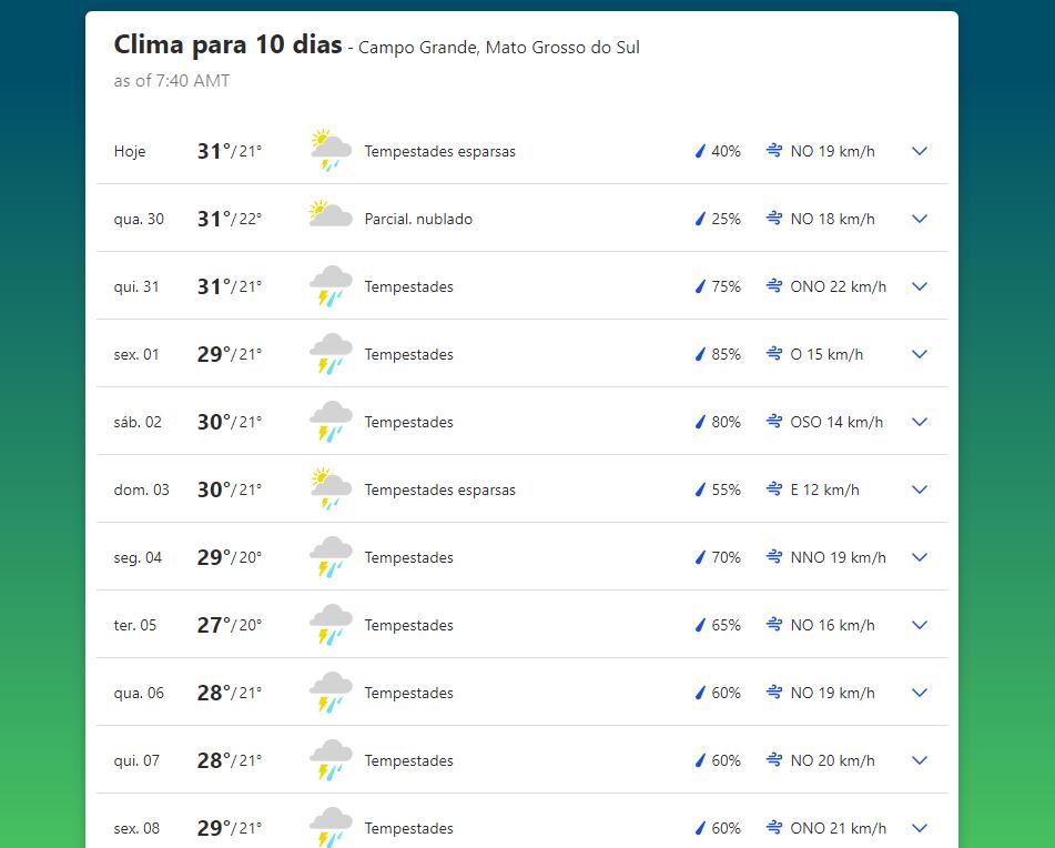 Clima em Campo Grande (MS)