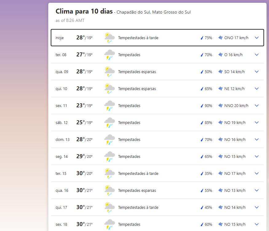 Previsão do tempo em Chapadão do Sul