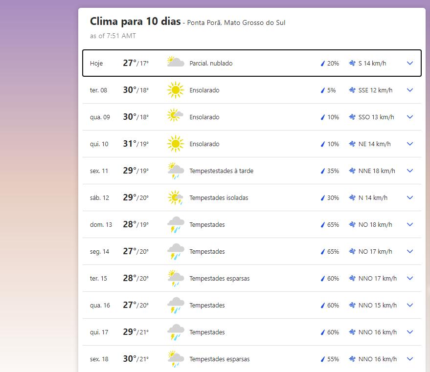Previsão do tempo em Ponta Porã (MS)