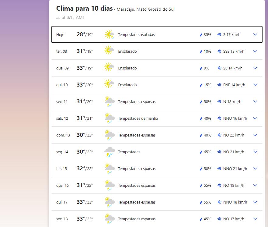 Previsão do tempo em Maracaju (MS)