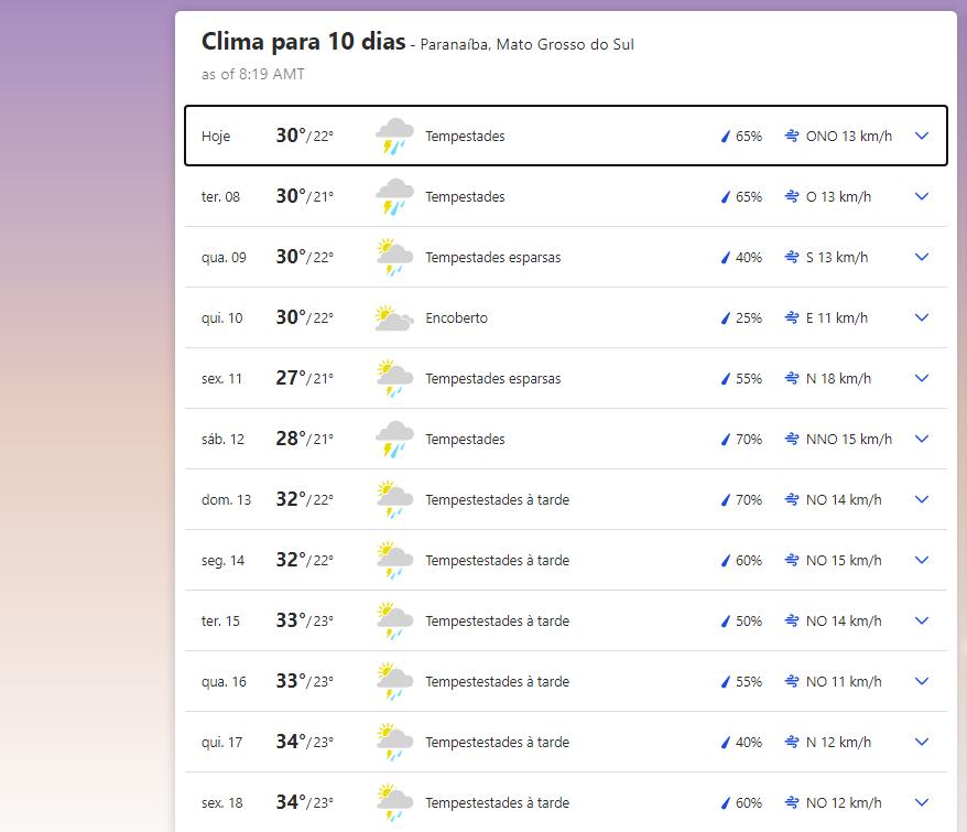 Previsão do tempo em Paranaíba (MS)