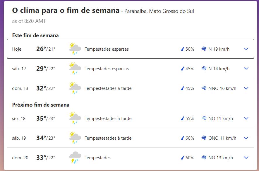 Previsão do tempo em Paranaíba