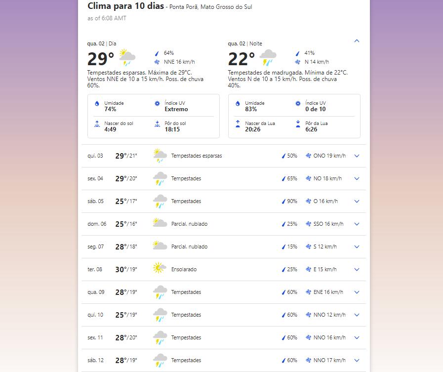 Previsão do tempo em Ponta Porã