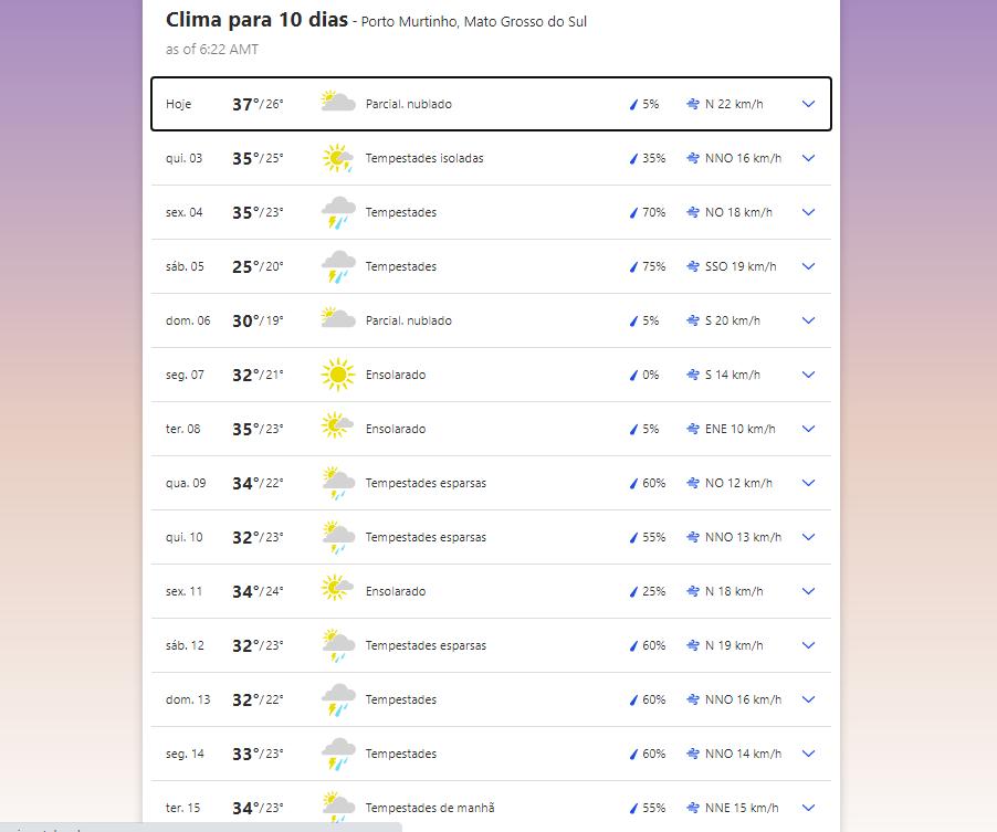 Previsão do tempo em Porto Murtinho (MS)