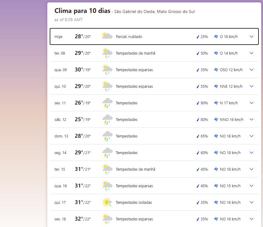 Previsão do tempo em São Gabriel do Oeste (MS)