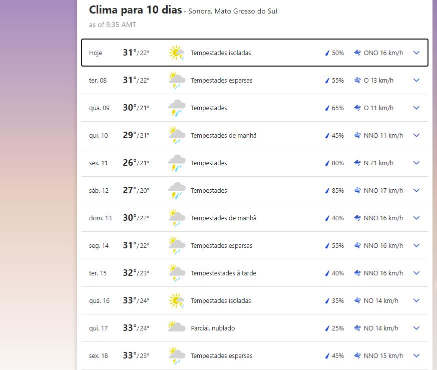 Previsão do tempo em Sonora (MS)