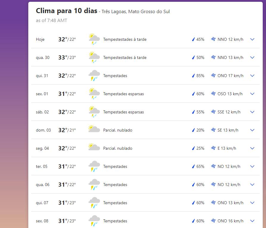 Previsão do tempo em Três Lagoas