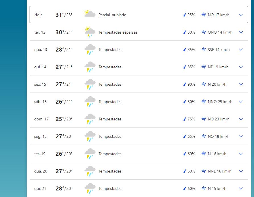 Previsão do tempo em Campo Grande