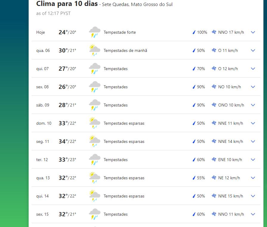 Previsão do tempo em Sete Quedas