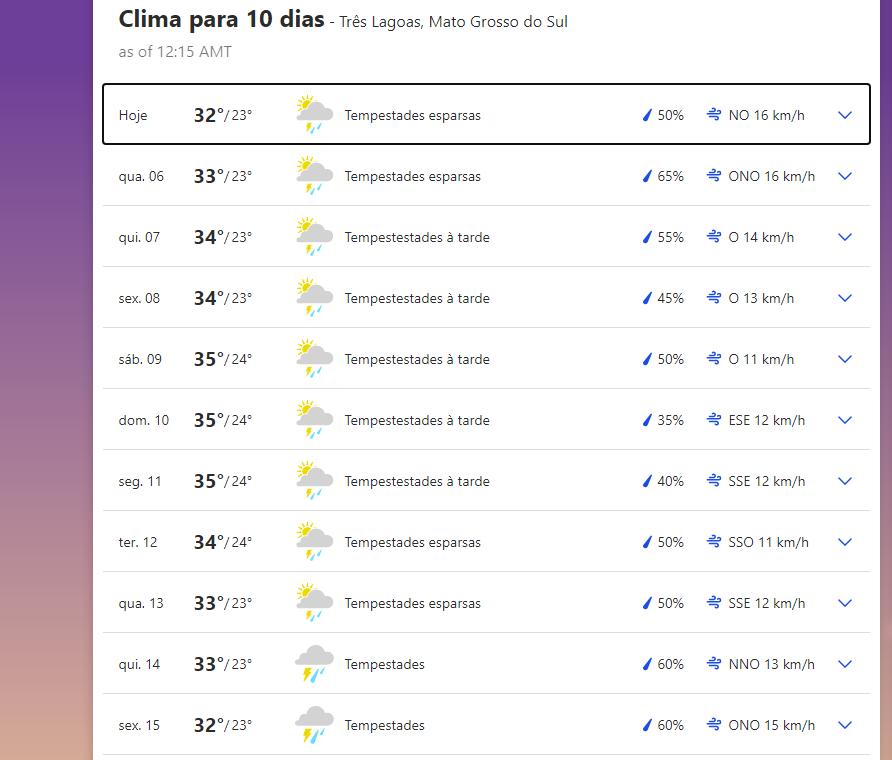 Previsão do tempo em Três Lagoas - MS