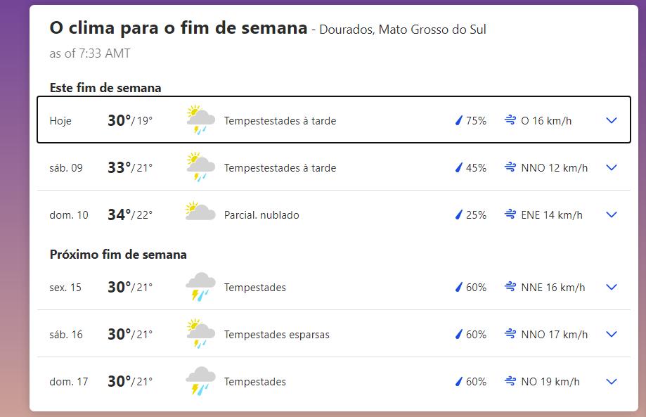 Previsão do tempo para final de semana em Dourados