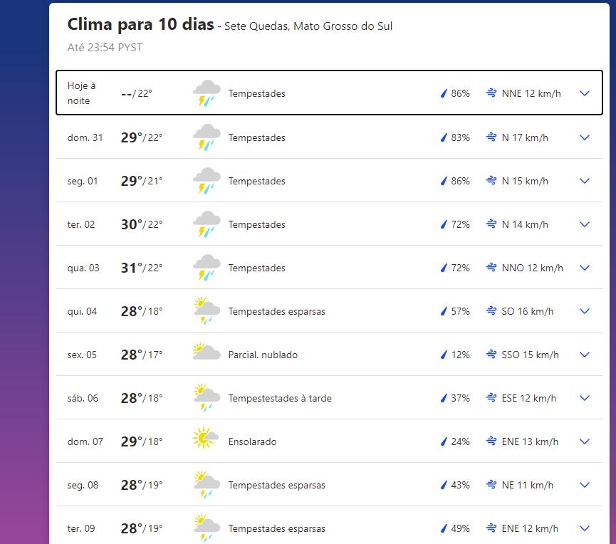 Sete Quedas, Brasil, previsão climática