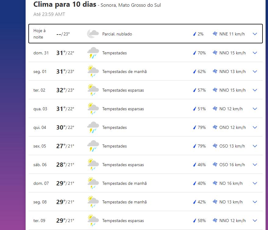 Previsão do tempo em Sonora