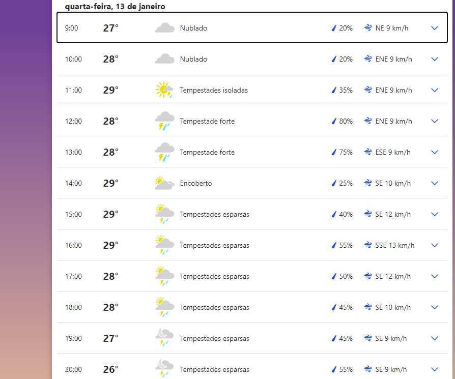 Clima em Mato Grosso do Sul nesta 4ª-feira