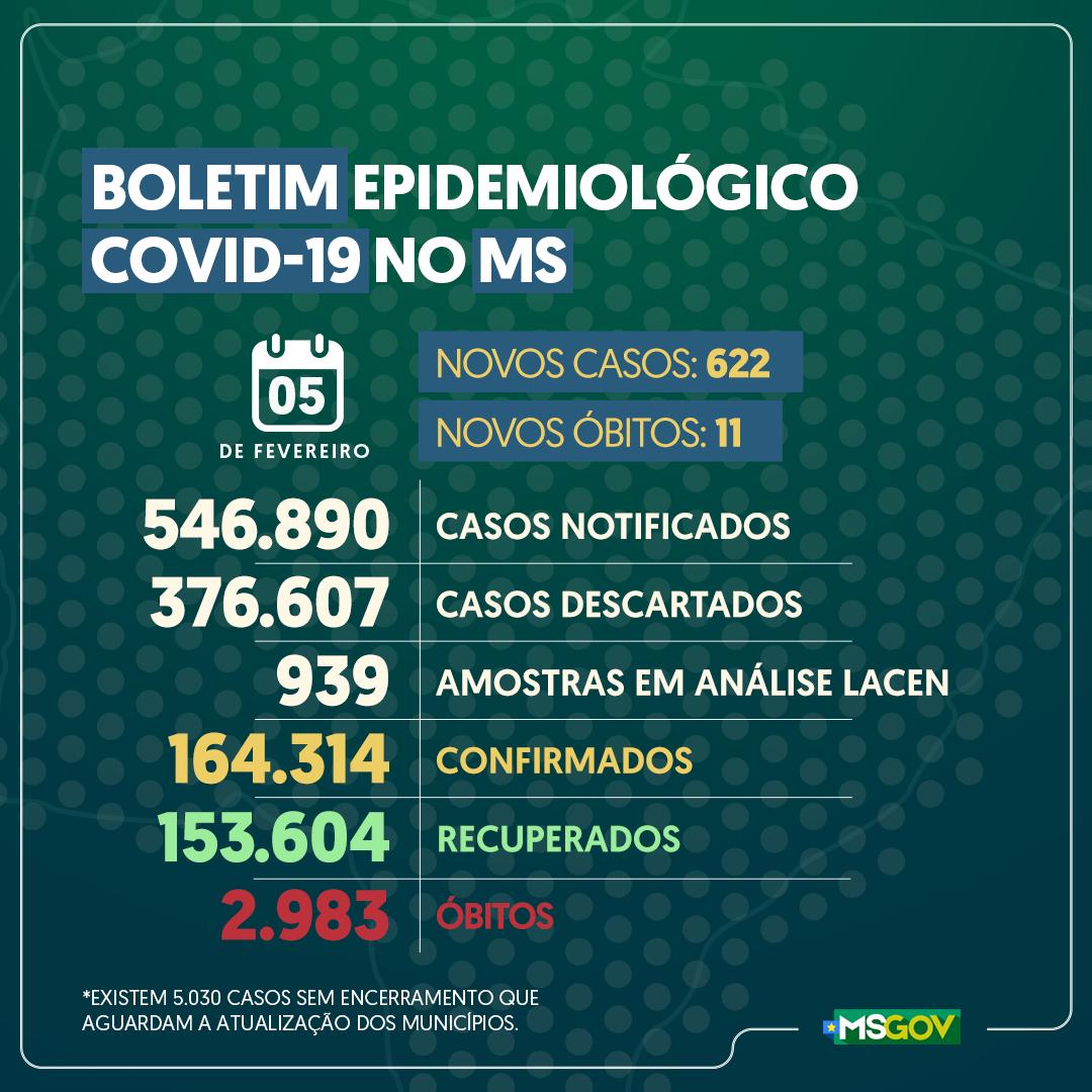 Covid em Mato Grosso do Sul