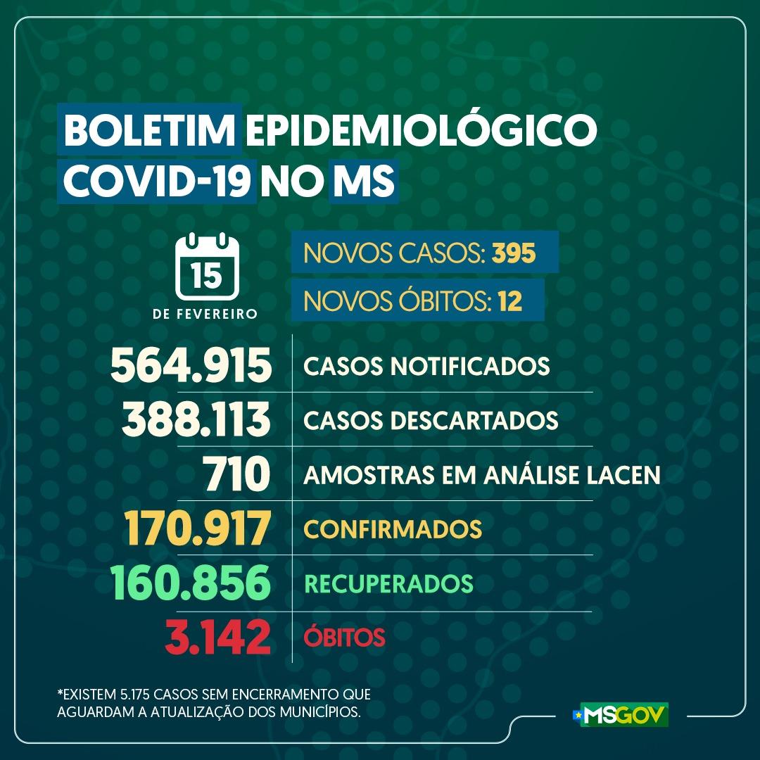 Números do coronavírus em Mato Grosso do Sul