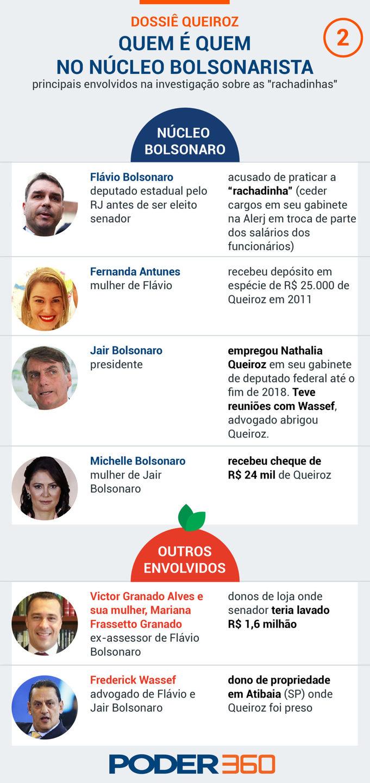 Núncleo de envolvidos da família Bolsonaro