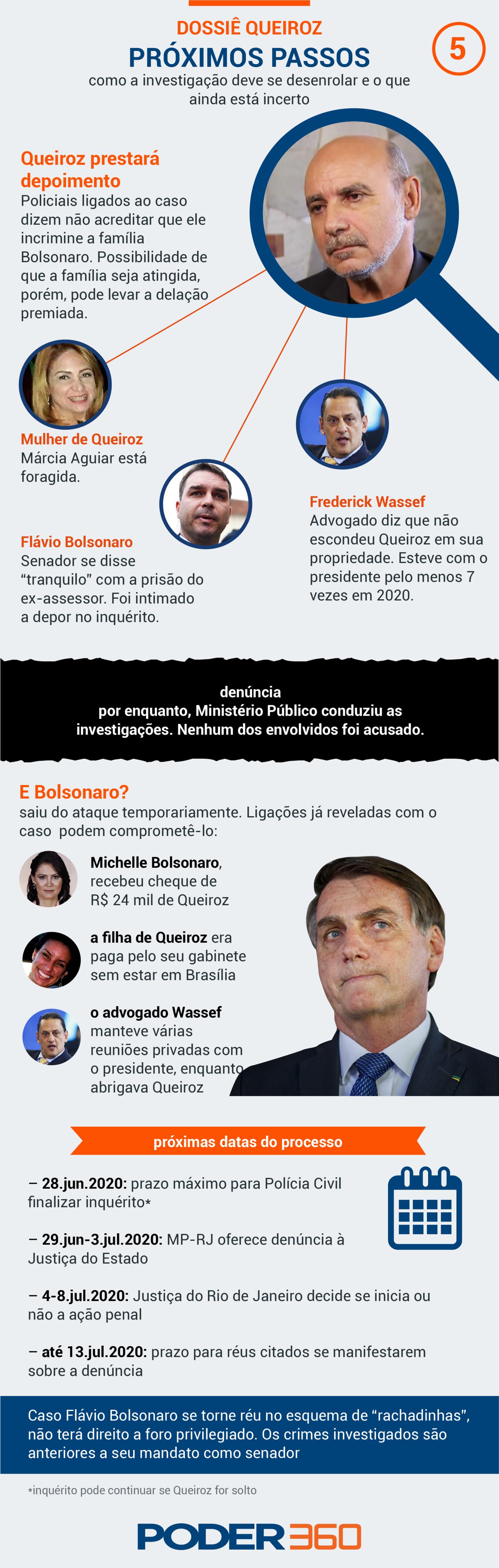 Infografico revela dinâmica de esquema supostamente envolvendo a família presidencial do Brasil