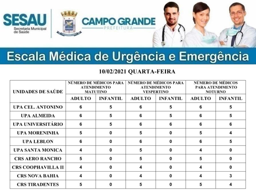 Escala Médica