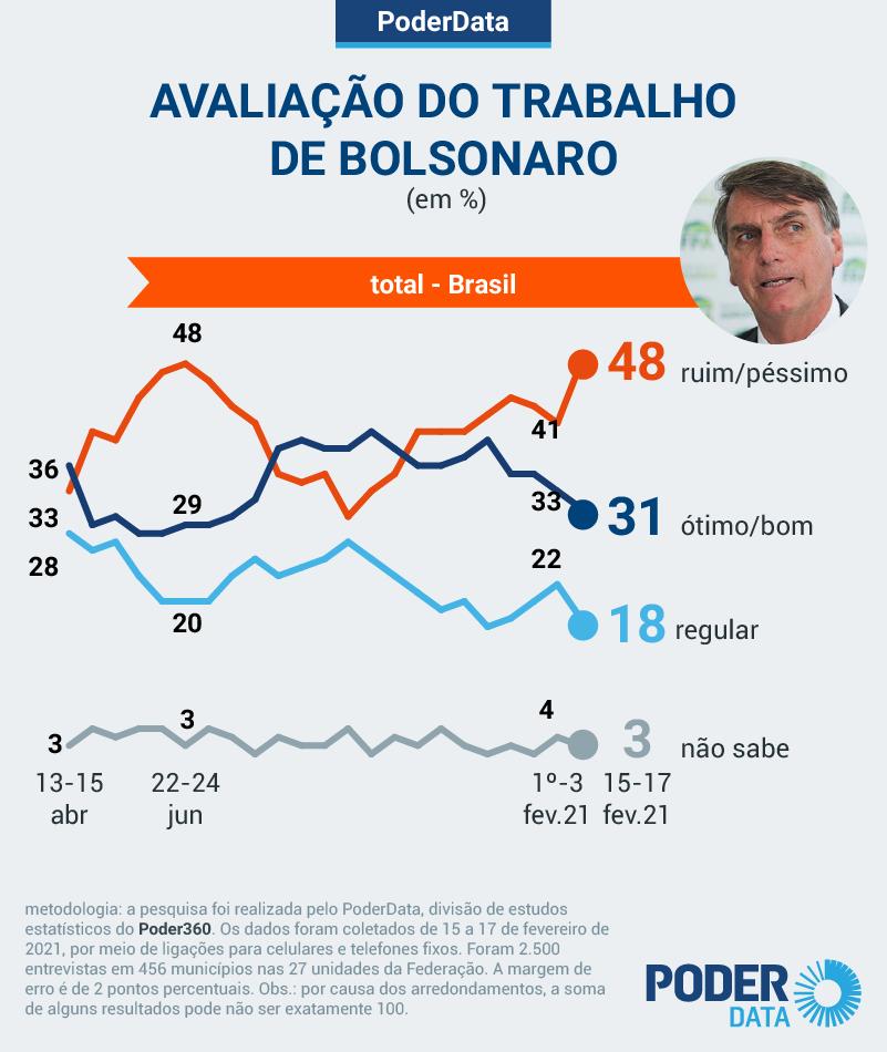 O trabalho de Jair Bolsonaro como presidente saltou à uma rejeição de 48% dos brasileiros. A proporção dos que consideram o desempenho do mandatário