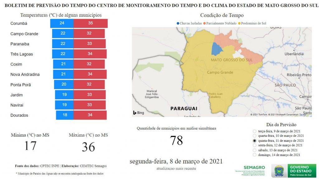 Clima em Mato Grosso do Sul