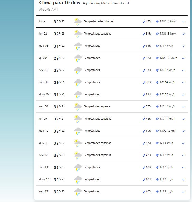 Clima em Aquidauana nesta segunda-feira, 1 de março de 2021.