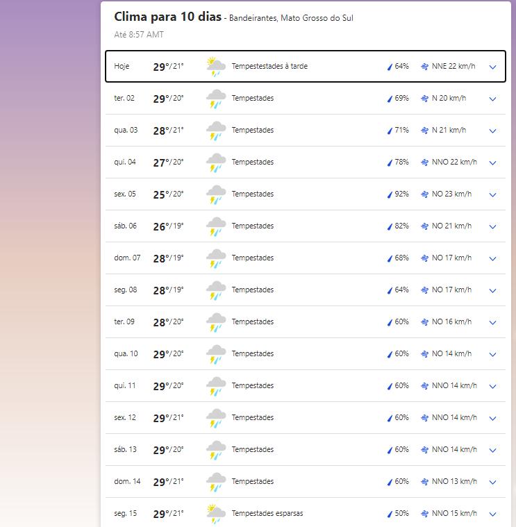 Clima em Bandeirantes nesta segunda-feira, 1 de março de 2021.