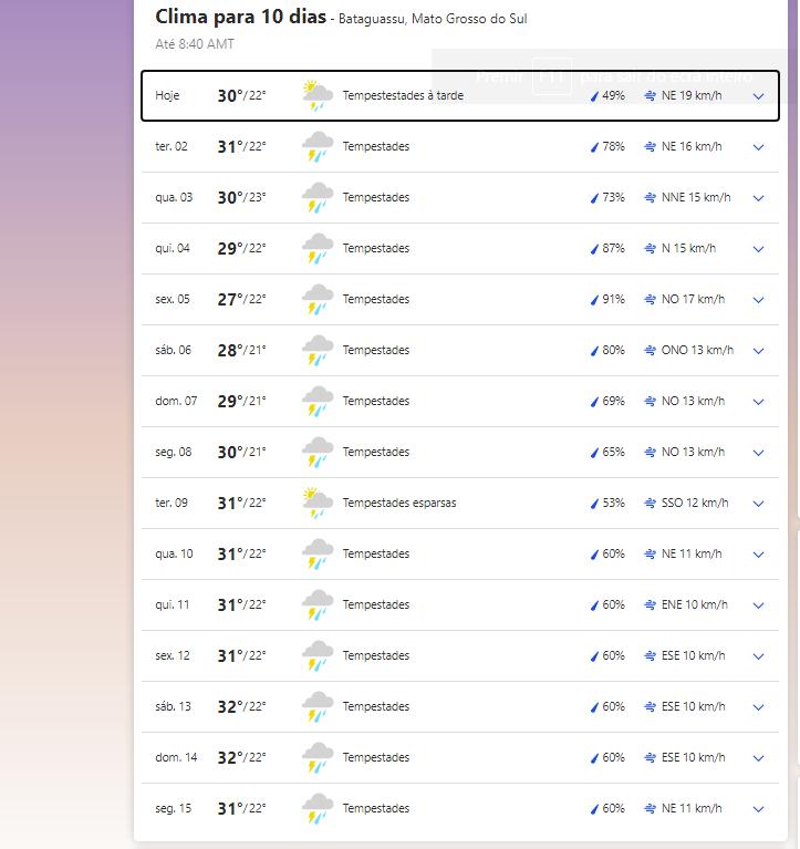 Clima em Bataguassu nesta segunda-feira, 1 de março de 2021.
