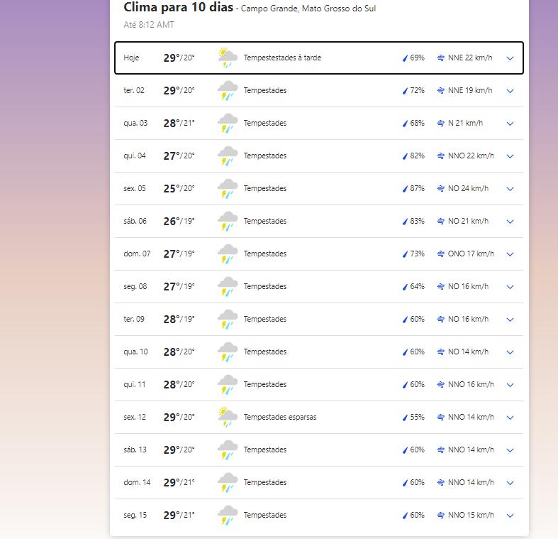 Previsão do tempo em Campo Grande hoje, 1º  de março de 2021.
