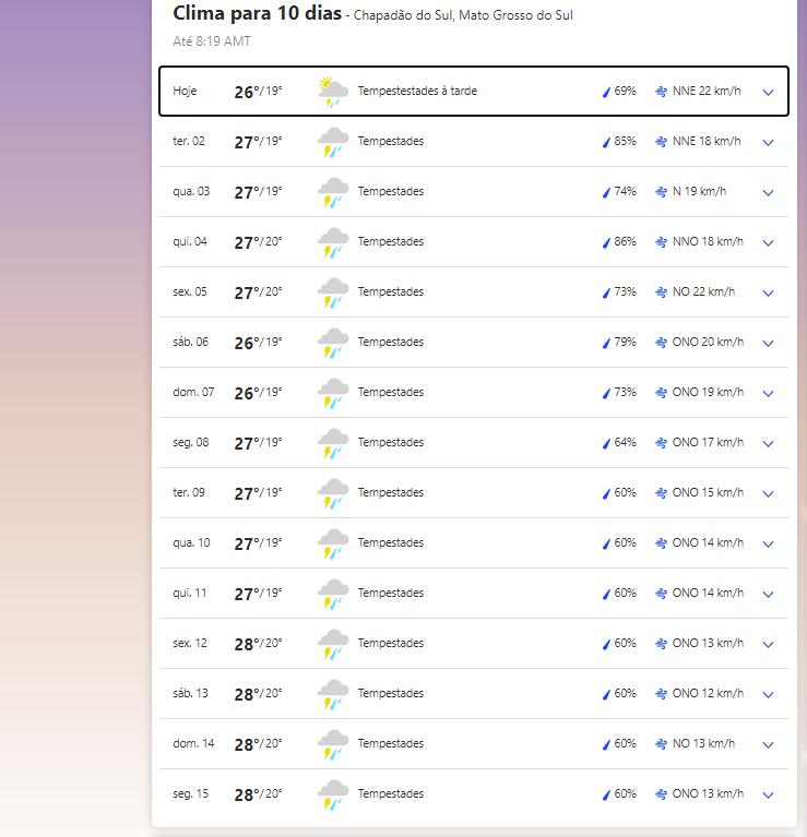 Clima em Chapadão do Sul nesta segunda-feira, 1 de março de 2021.